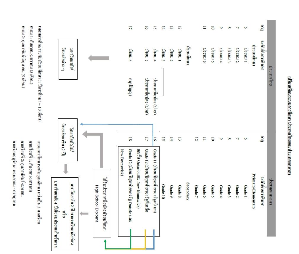 การศึกษาไทย-แคนาดา.jpg (280 KB)